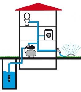 Funktion eines hauswasserwerks von Güde